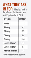 County ranks high in prison number