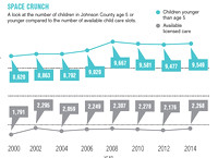Johnson County faces shortage of quality child care options